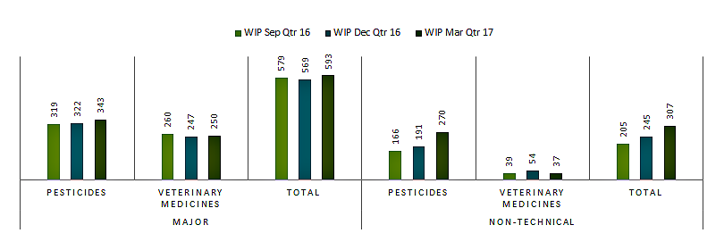 pesticides 270, veterinary medicines 37, total 307.